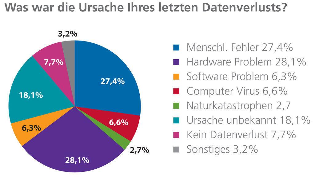 Datenverlust